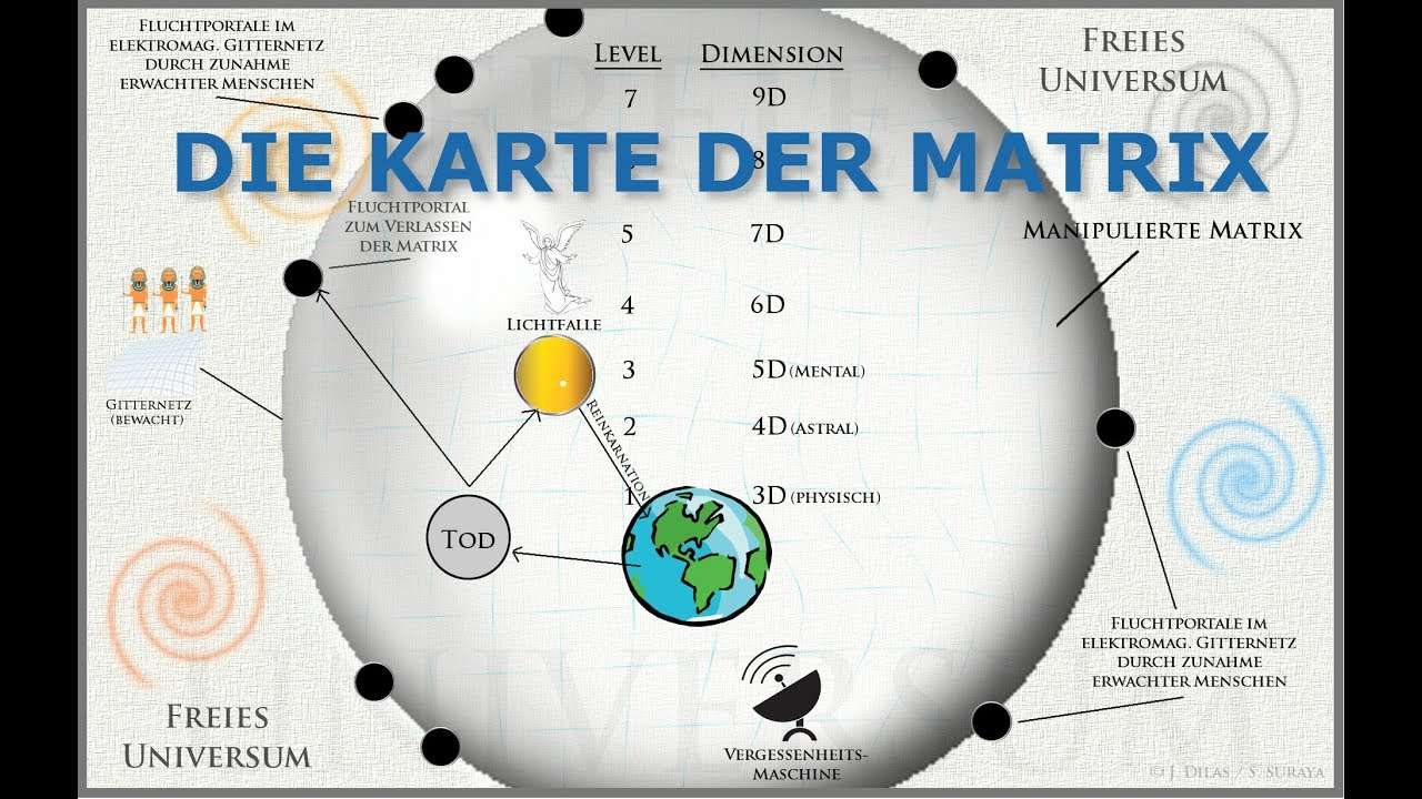 karte der Matrix 1