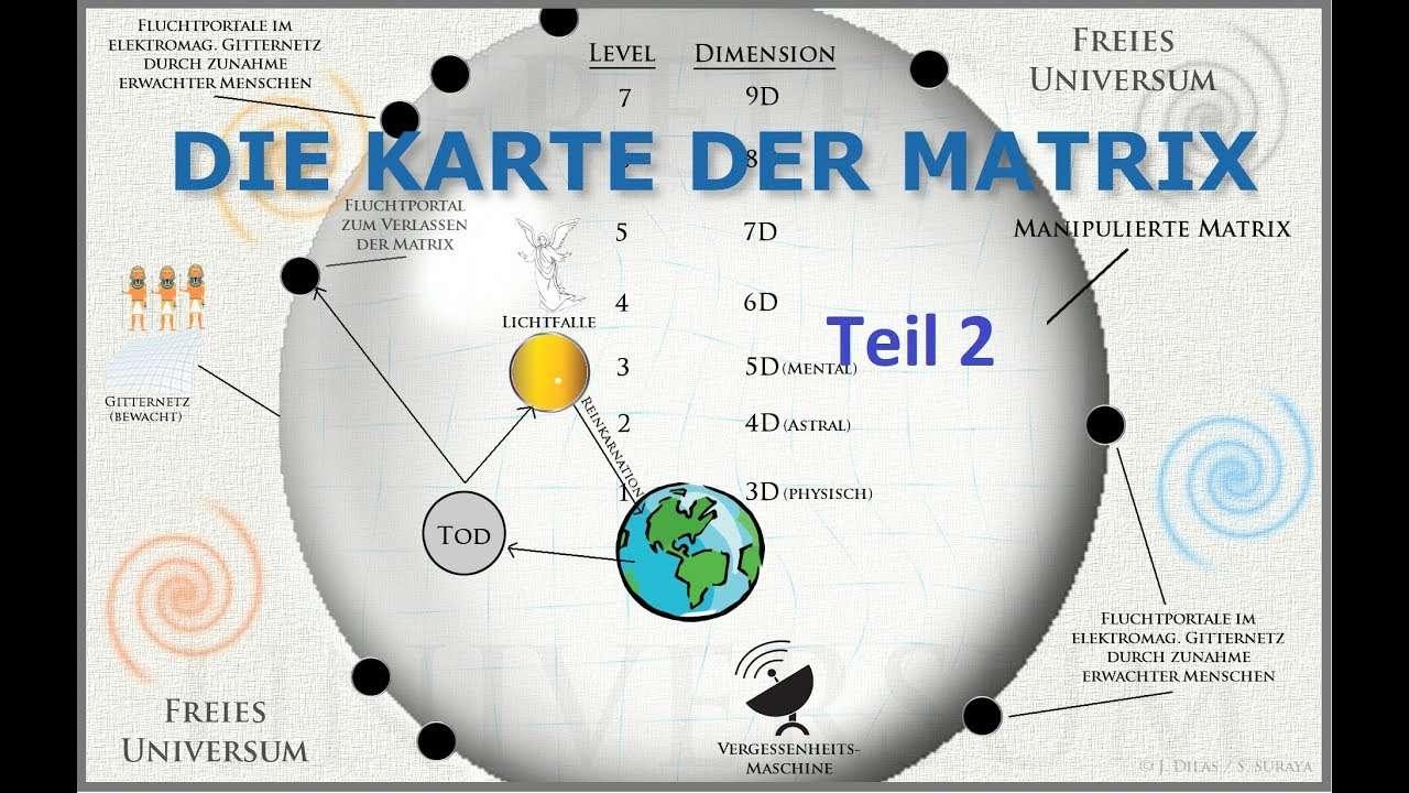 Karte der Matrix 2